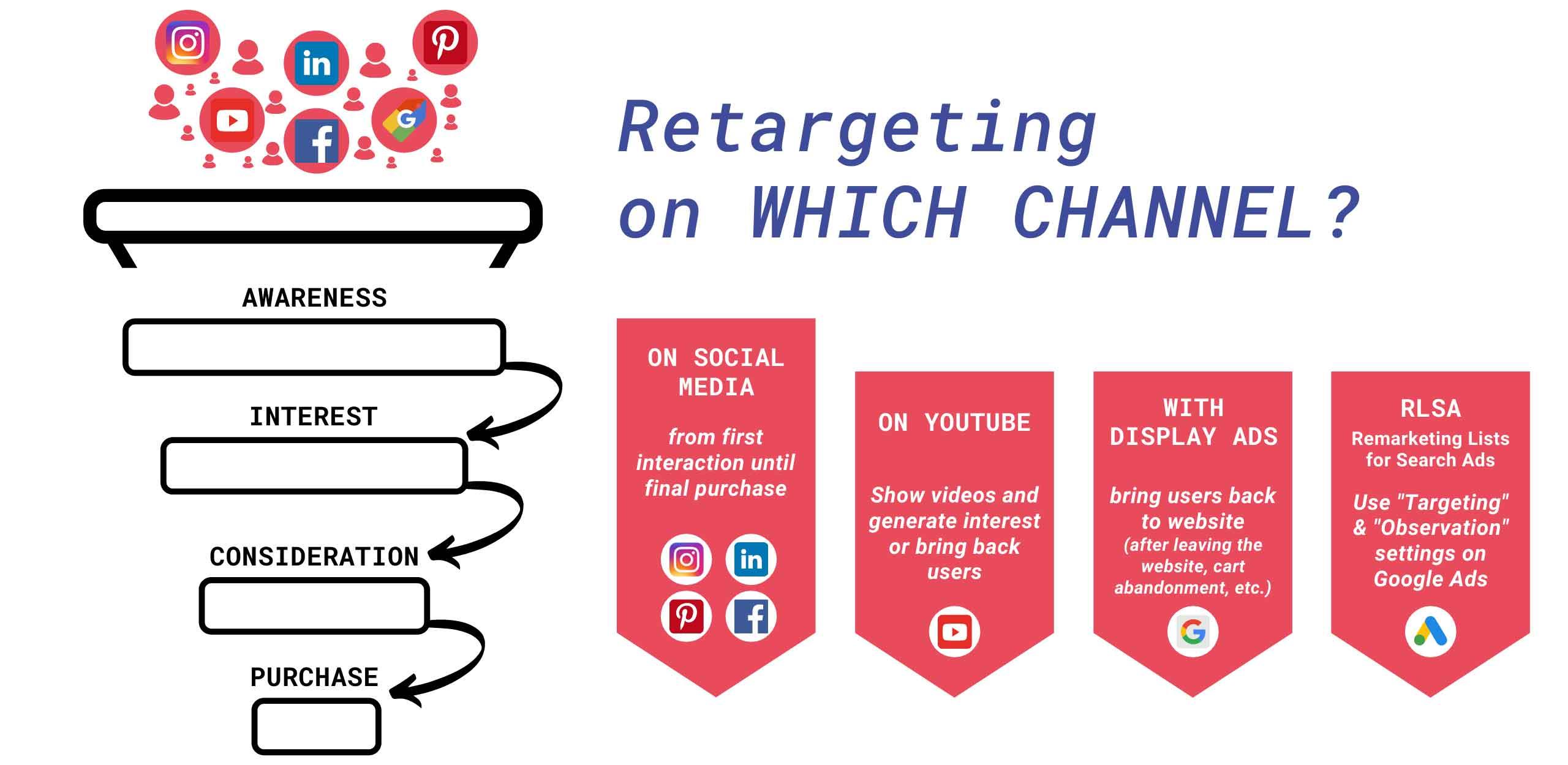 Blog Remarketing Customer Journey die besten Kanäle
