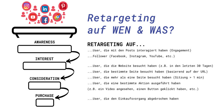Blog Remarketing Customer Journey Targetingziele