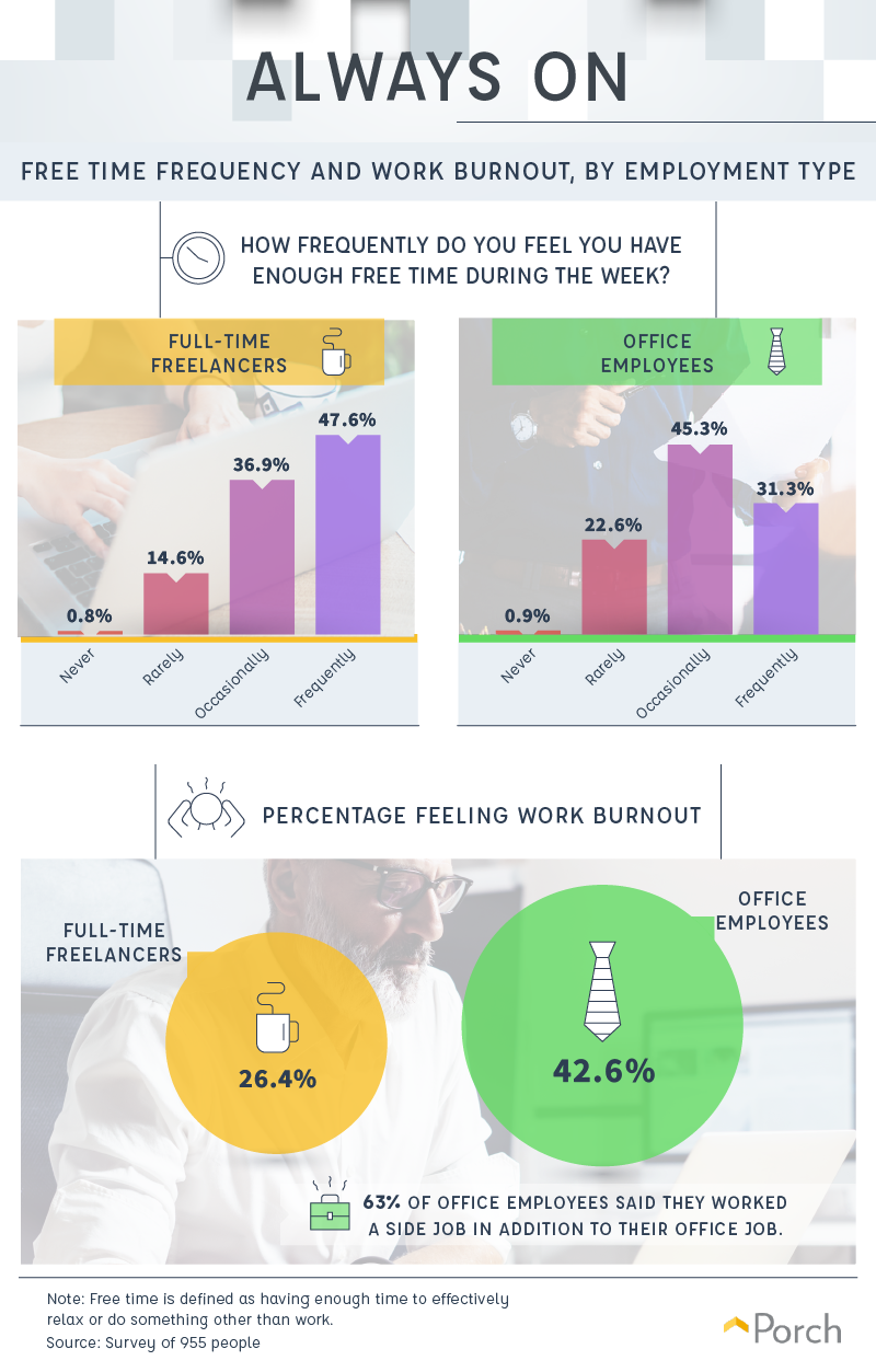 Free time frequency and work burnout