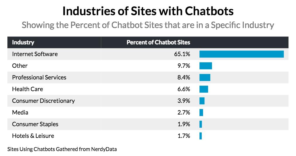 chatbot-industries-data