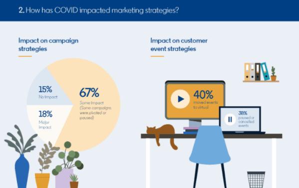 COVID impact on marketing strategies