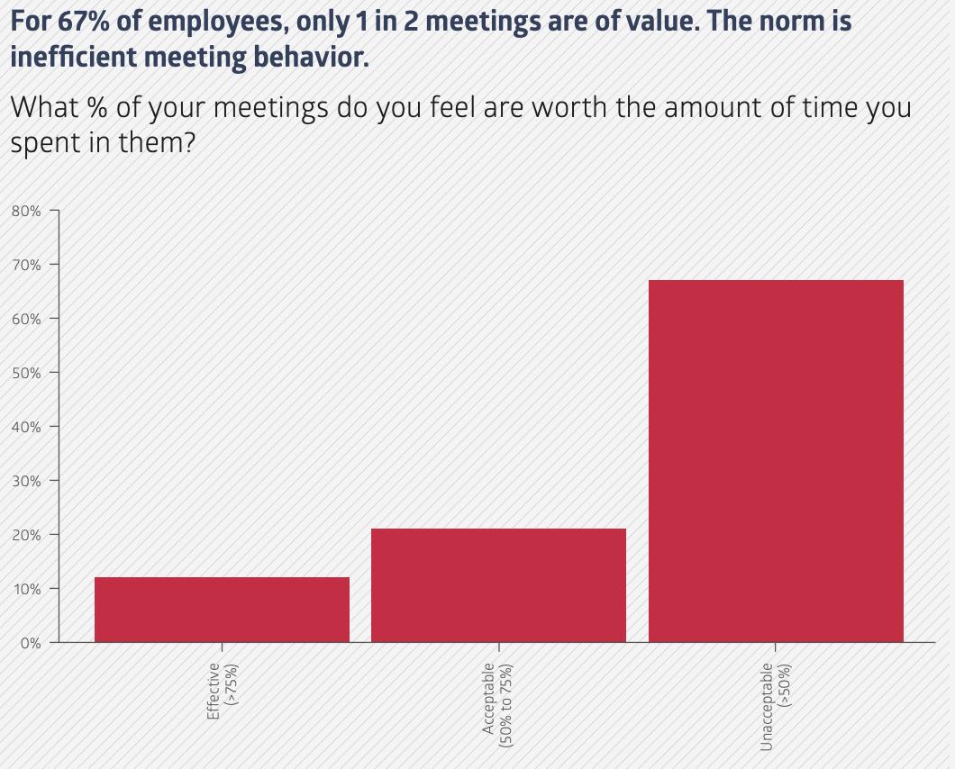 Das Diagramm zeigt, dass fast 70 % der Mitarbeiter die Zeit, die sie in Meetings verbringen, für inakzeptabel halten, etwa 25 % der Mitarbeiter halten sie für akzeptabel und nur 12 % der Mitarbeiter halten sie für effektiv.