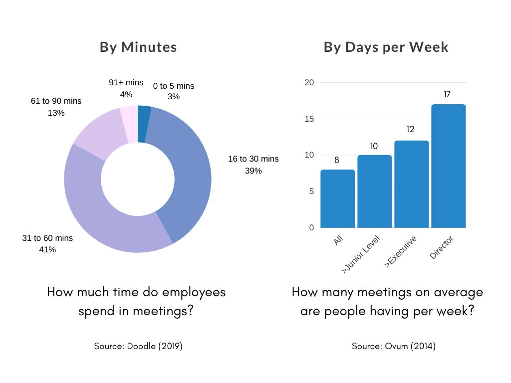 Die Diagramme zeigen, dass 39 % 16 bis 30 Minuten in Gesprächen verbringen und 41 % 31 bis 60 Minuten.Die andere Grafik zeigt, dass allgemeine Mitarbeiter im Durchschnitt 8 Meetings pro Woche haben, während Direktoren durchschnittlich 17 Meetings pro Woche haben.