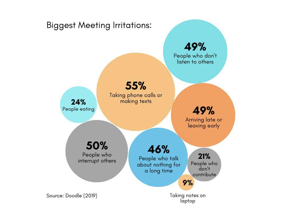 55 % Telefonieren oder SMS schreiben, 50 % Leute, die andere unterbrechen, 49 % Leute, die anderen nicht zuhören, 49 % zu spät kommen oder zu früh gehen, 46 % Leute, die lange über nichts reden, 24 % Leute, die essen, 21 % Leute, die nichts beitragen und 9 % Notizen auf dem Laptop machen.