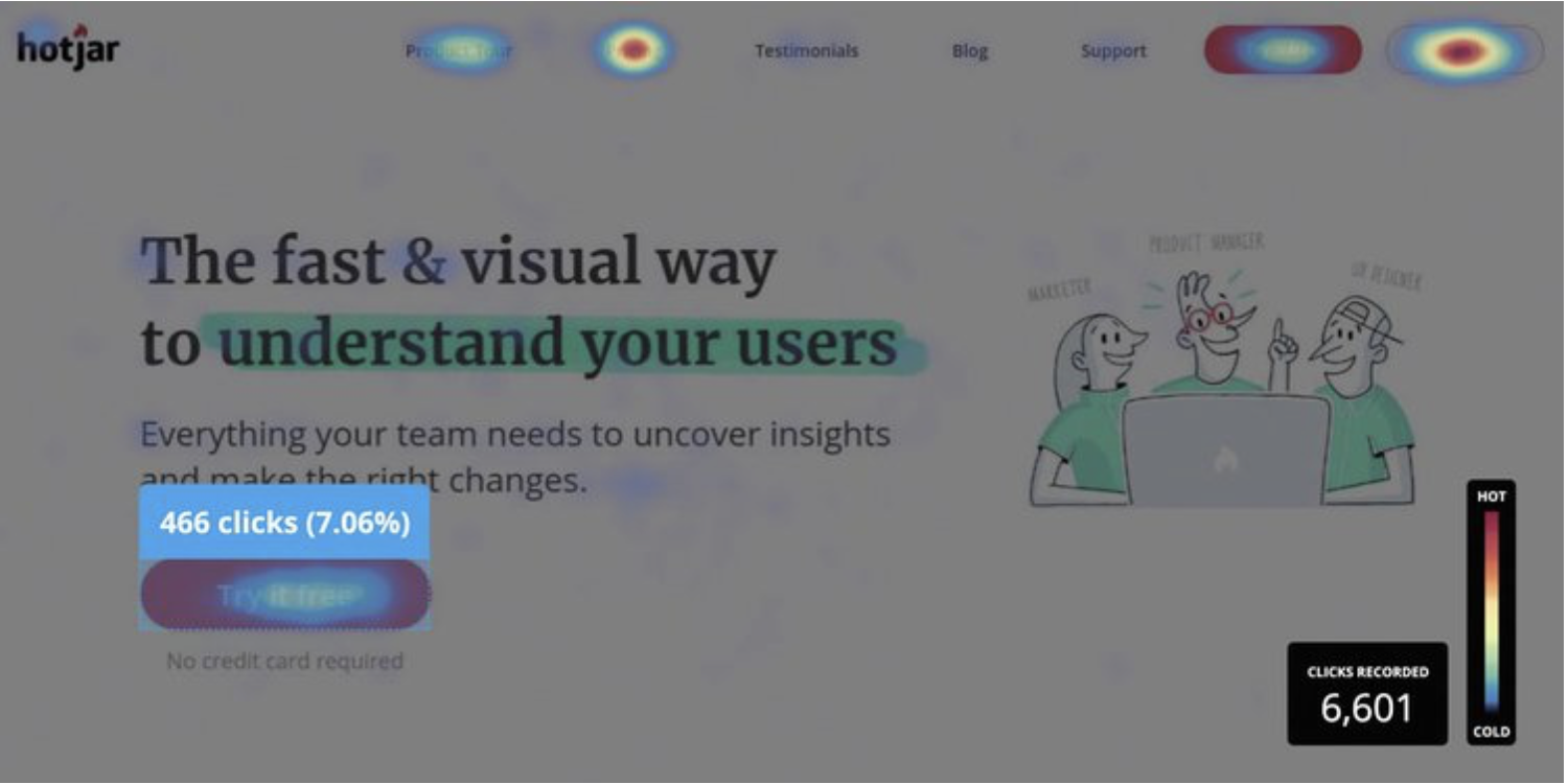 heat map increase conversion rate by hotjar