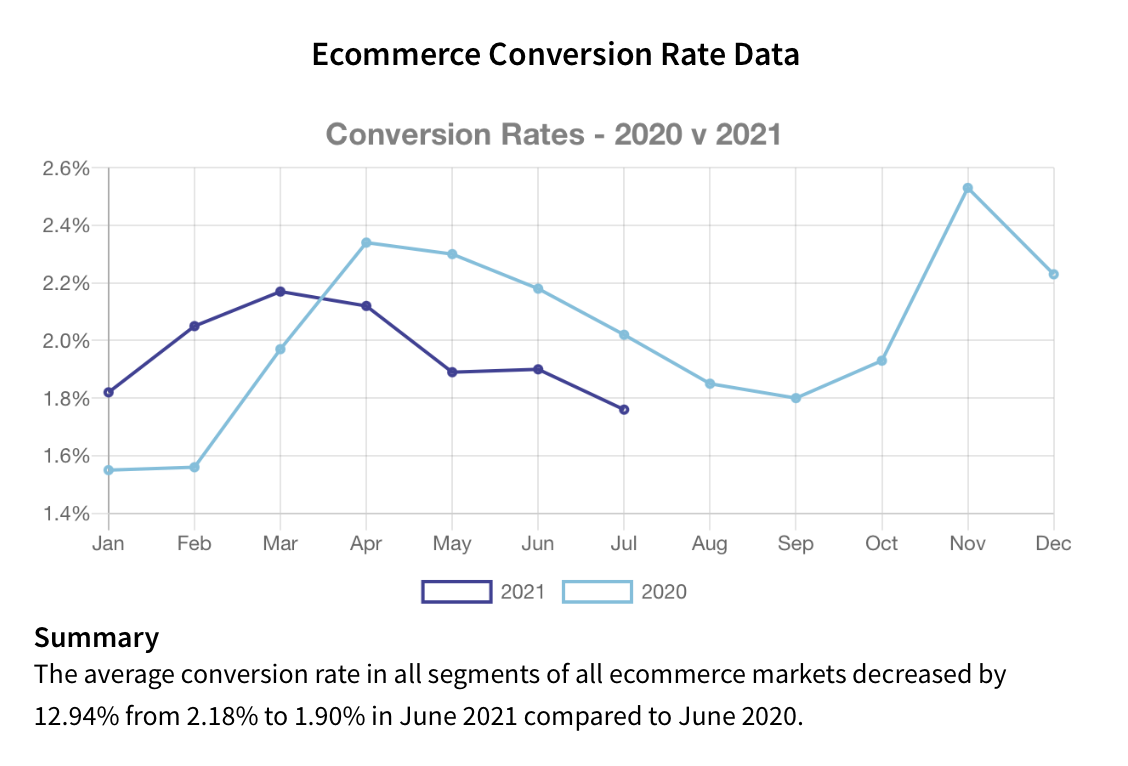 ecommerce conversion rate by irpcommerce