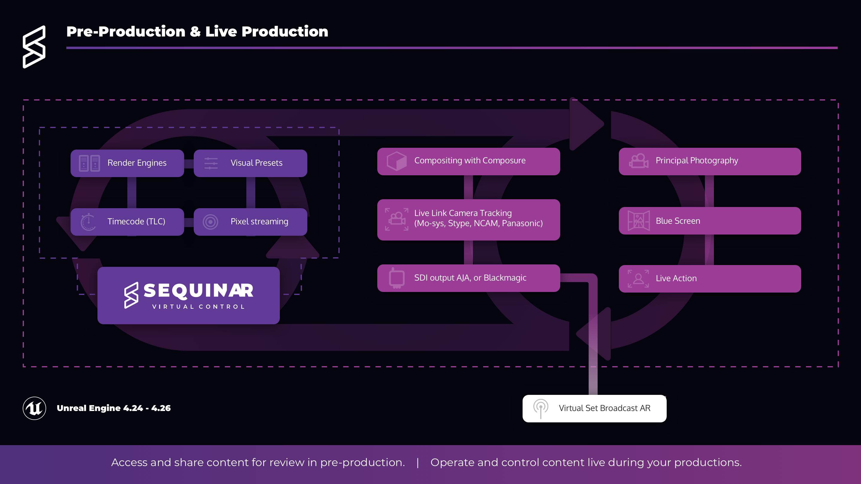 Pre-Production & Live Production Sequin AR Workflow