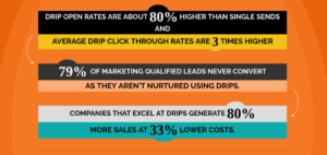 drip open rates are about 80% higher than single sends