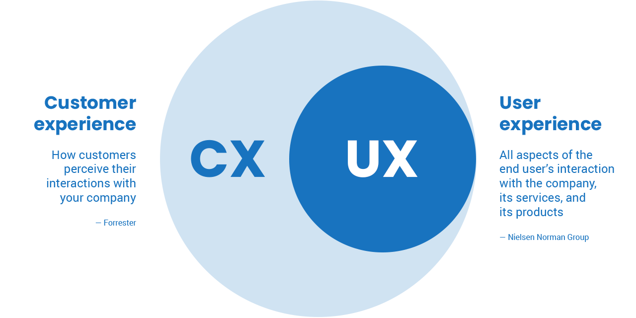 User experience is a major element in the customer experience. User experiences encompass all aspects of the end user's interaction with the company, its service and its products. How customers perceive their interactions with your company forms the customer experience.