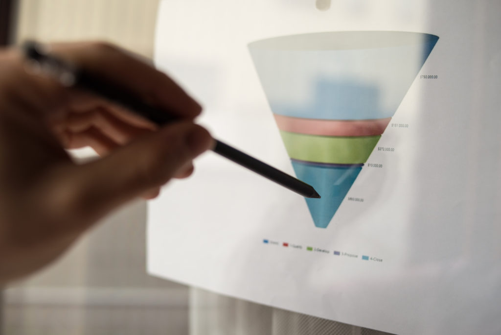 Analyzing the sales funnel