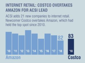 graph showing shares of internet retail costco overtakes amazon in 2018