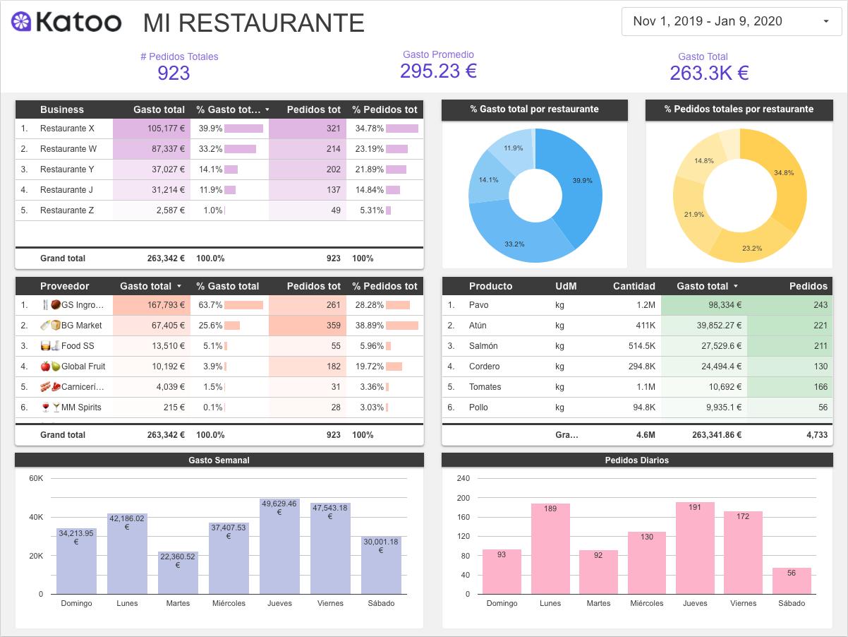 Una captura de pantalla del reporte con datos del restaurante
