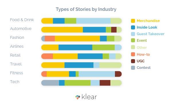 Klear Instagram Analytics