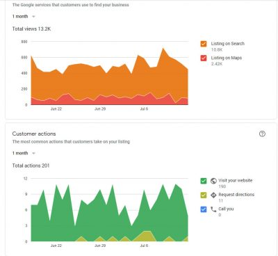 Google My Business Visit Statistics