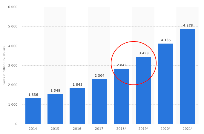 ecommerce growth data