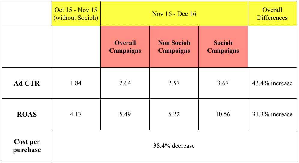 Campaign Comparison chart between Socioh campaigns and non Socioh campaigns