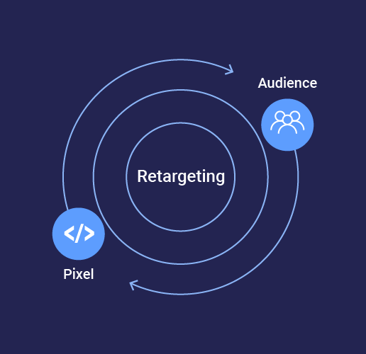 representation of a Pixel's role in retargeting