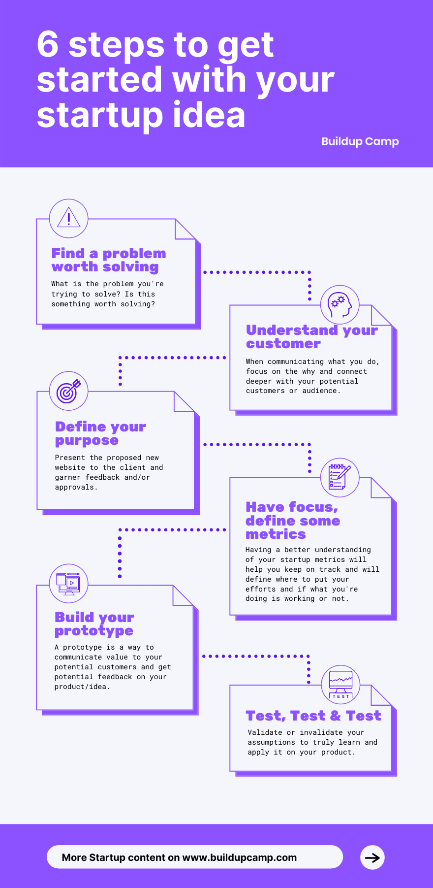 Get started with your startup idea