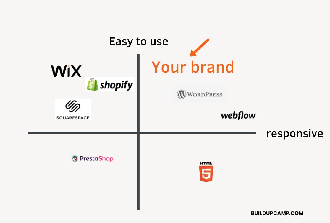 Brand differentiator matrix