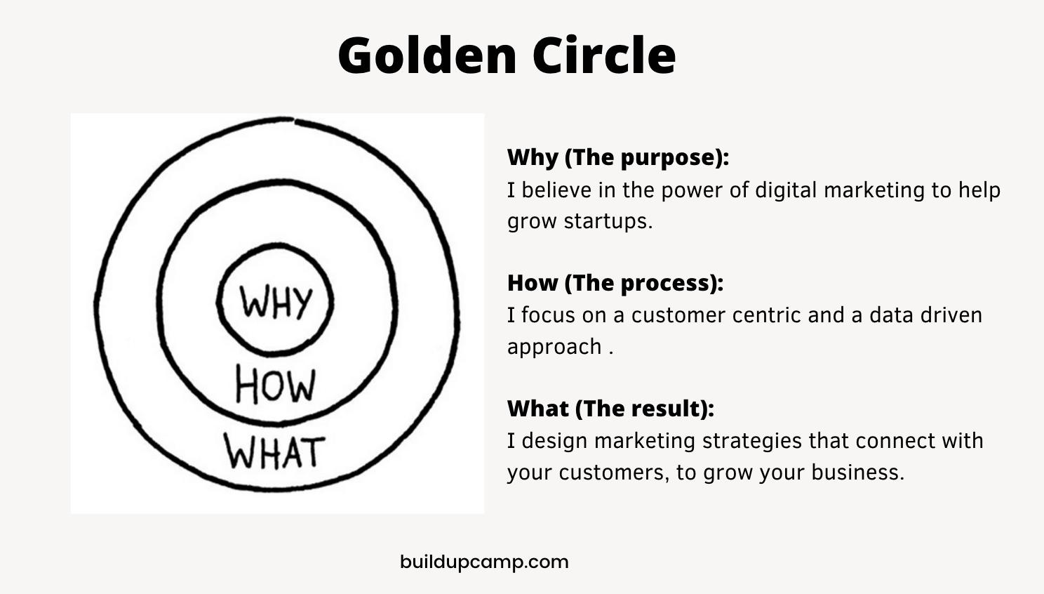 Golden circle for startups