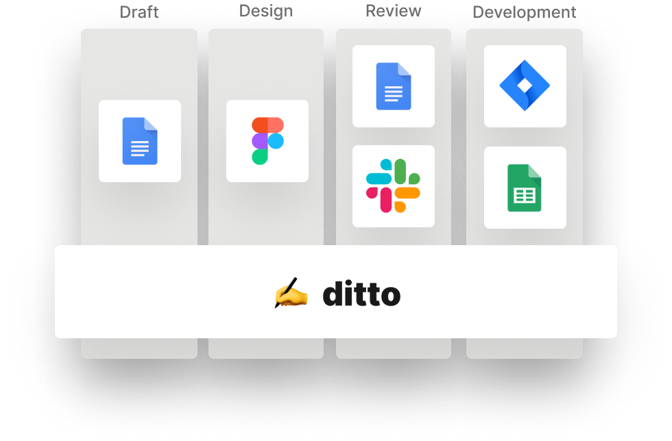 Workflow in Ditto with tools for drafting, design, editing, and development.