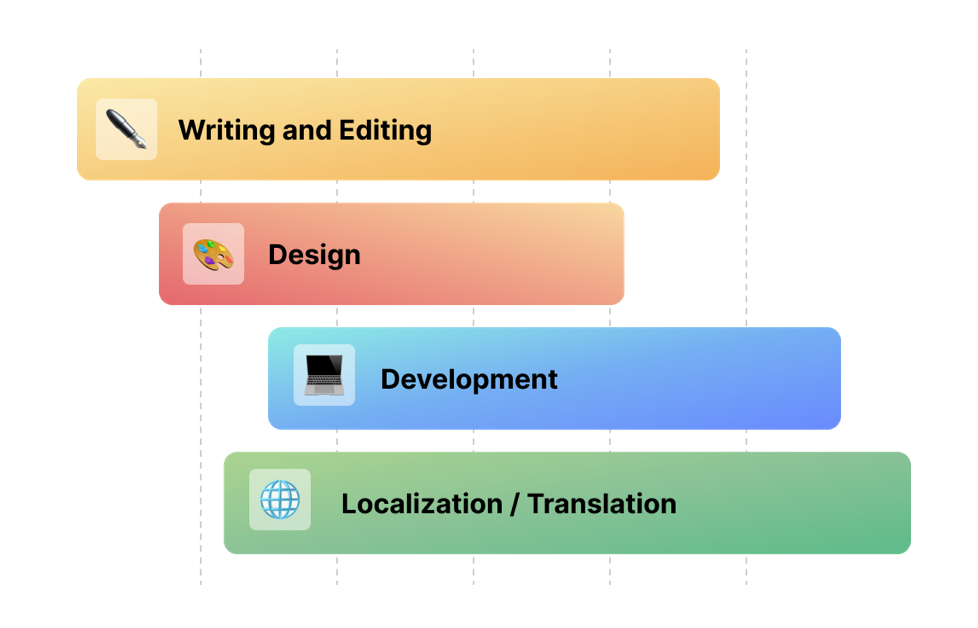 """Image of gantt chart showing processes of """"writing + editing"""", """"design"""", """"development"""", and """"localization/translation"""" being parallelized"""