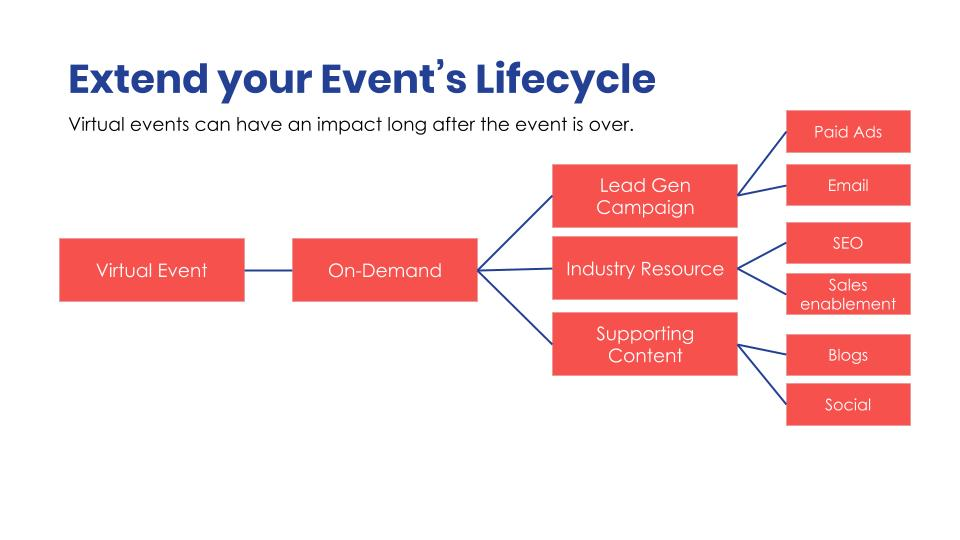 Event lifecycle flow chart