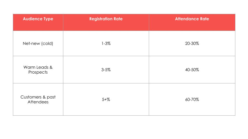 Table showing registration and attendance rates for different audience types