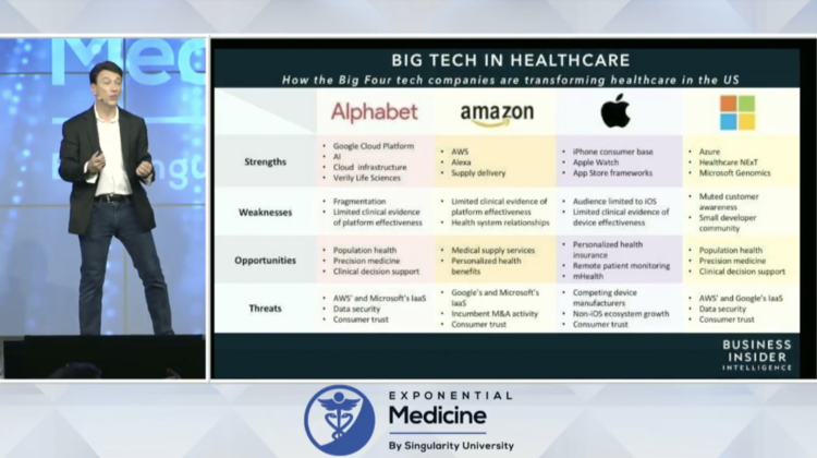 SWOT analysis of big tech in healthcare