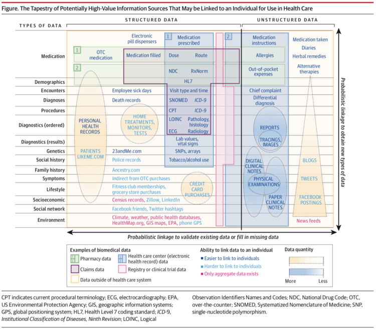 JAMA June 2014 structured vs unstructured medical data
