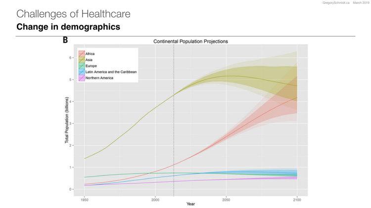 World population stabilization unlikely this century | Gerland P et al | 2014 | Science