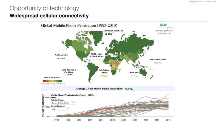 Tableau | Source: World Bank