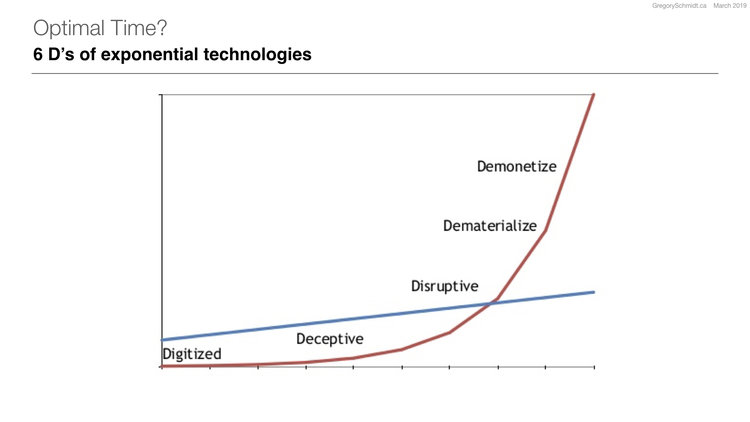 Idea: Peter Diamandis | Graph - unclear original source
