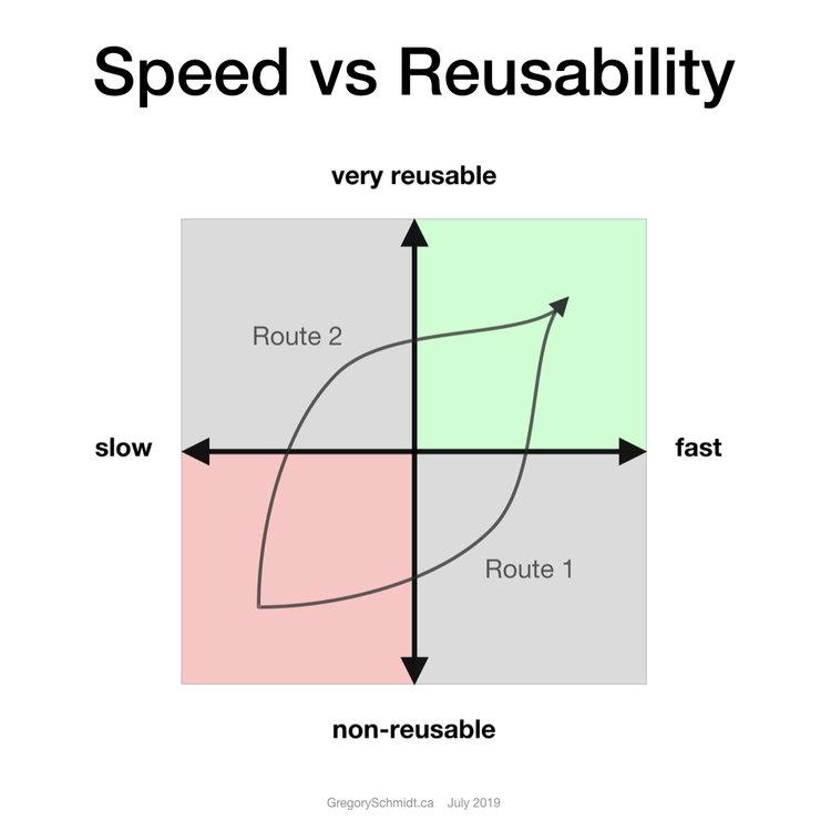 speed vs reusability