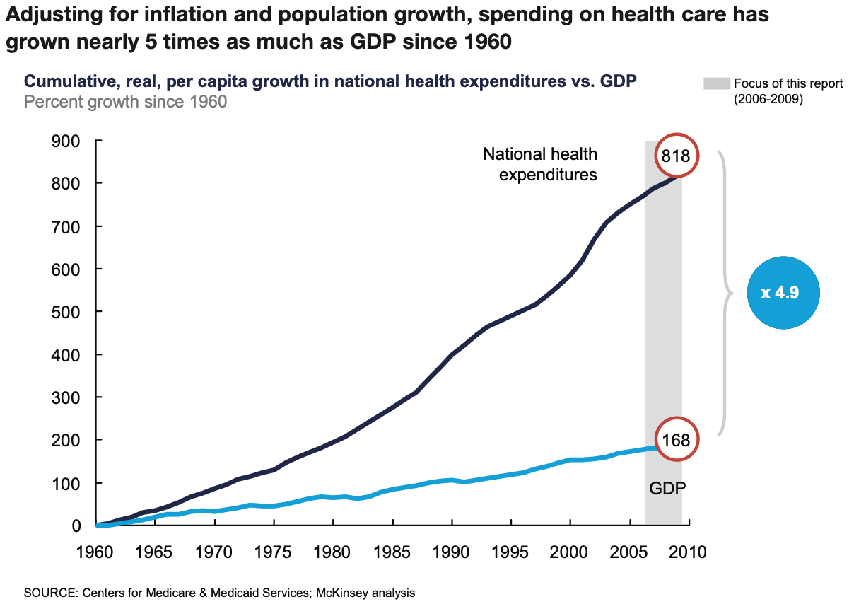 2011 McKinsey growth in national health expenditures vs gdp 1960 to 2010