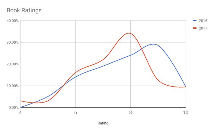 Book ratings 2016 vs 2017