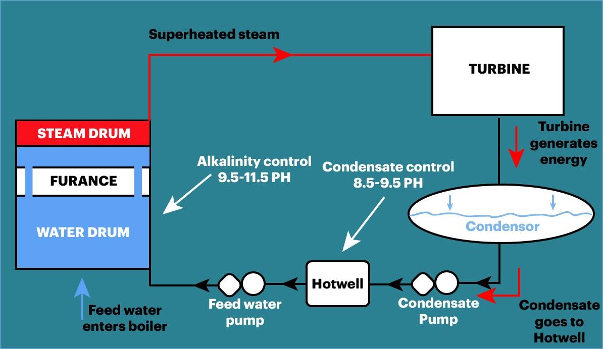boiler water ph testing process