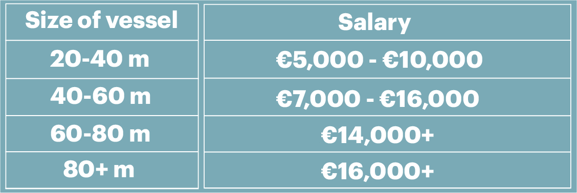 super yacht captain salary