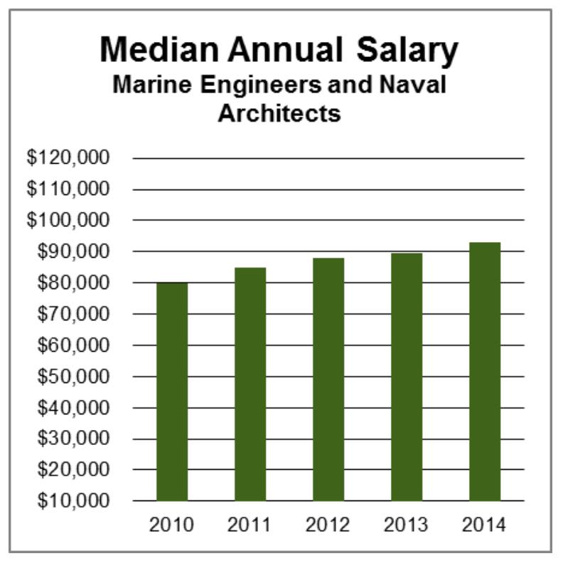 marine engineering fact