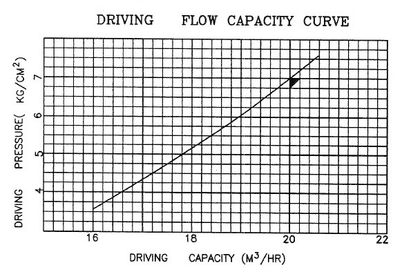driving flow capacity curve