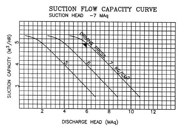 suction flow capacity curve