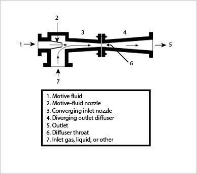 eductor pump basics