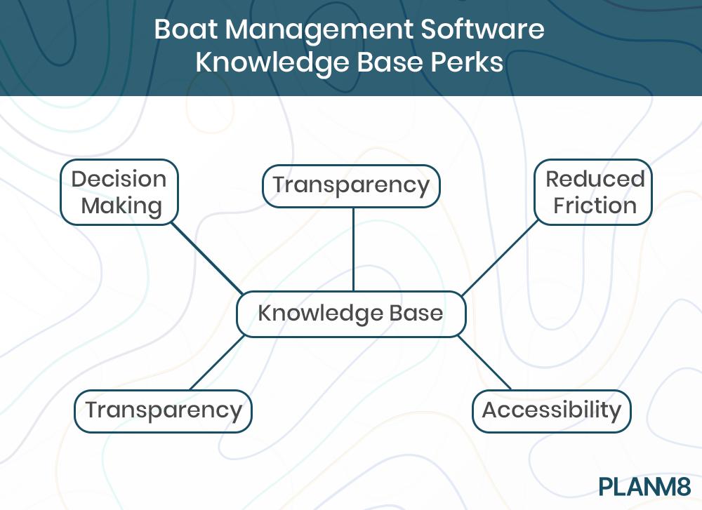 yacht management software