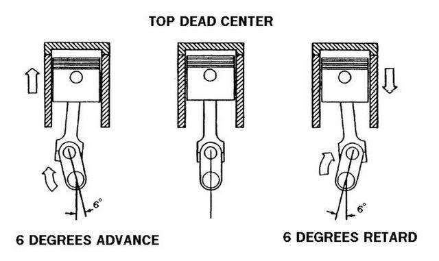 TDC explained