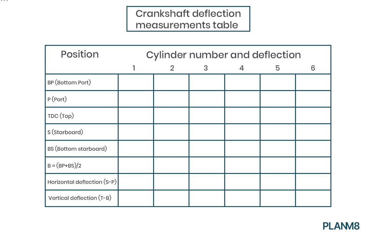 crankshaft deflection measurement table