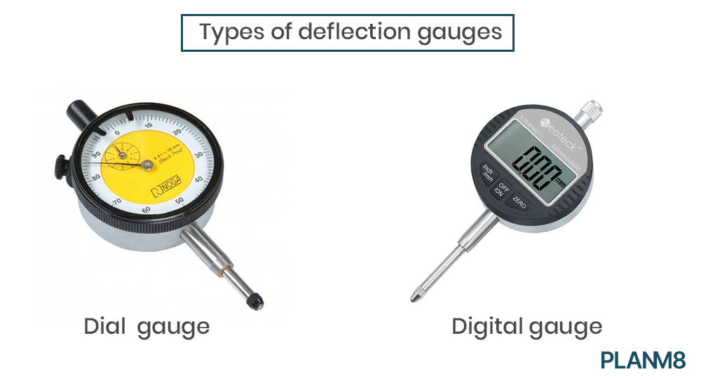 types of deflection gauges