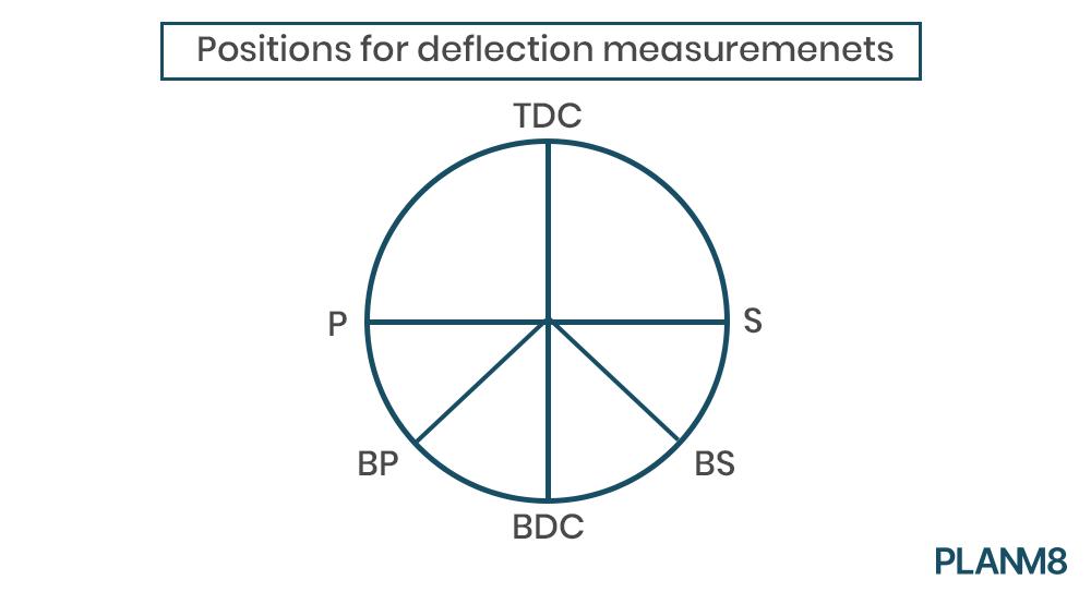 crankshaft deflection measurement