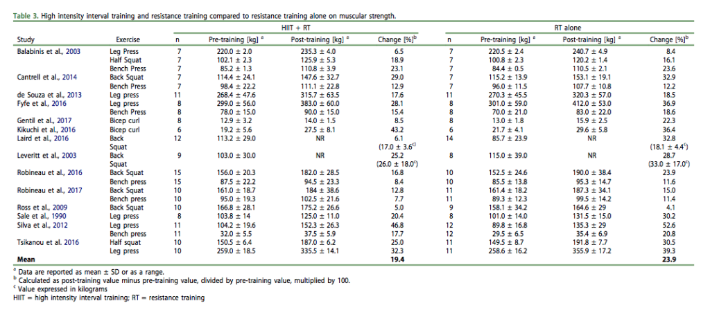 The Compatibility Of Concurrent High Intensity Interval Training And Resistance Training For Muscular Strength And Hypertrophy: A Systematic Review And Meta-Analysis | The APLYFT Blog