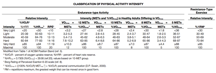 Classification Of Physical Activity Intensity - Howley, 2001