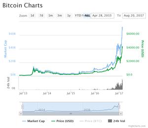 Bitcoin Market Cap Aug 2017 standout.sg